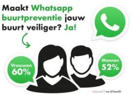 'Preventie met WhatsApp-groep werkt'