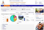 Figlo-widgets voor klanten Rabobank