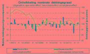 DNB waarschuwt voor koopkrachtverlies bij pensioen
