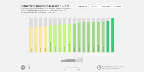 Allianz brengt pensioenstelsels in kaart