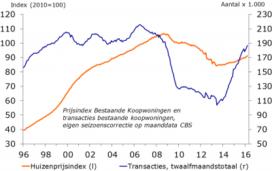 Rabobank: woningmarkt op recordkoers