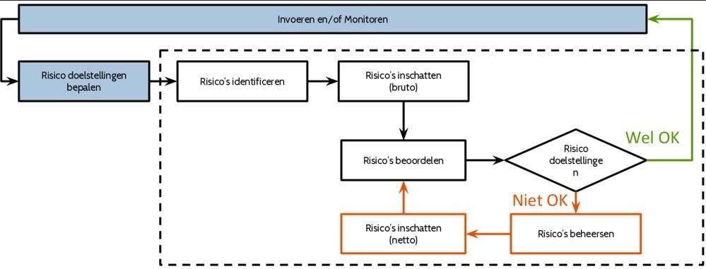 Risicomanagement model