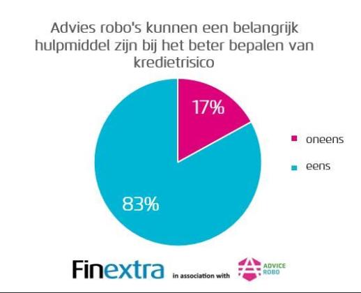 Inzet big data en robo advies zorgt voor betere inschatting kredietrisico's