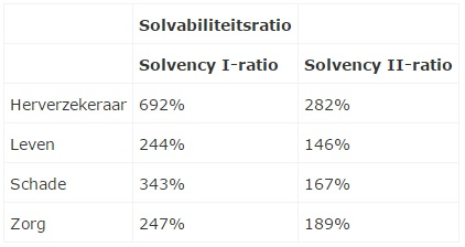 Tabel Solvency II