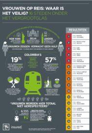 Vrouwen op reis: waar is het veilig?