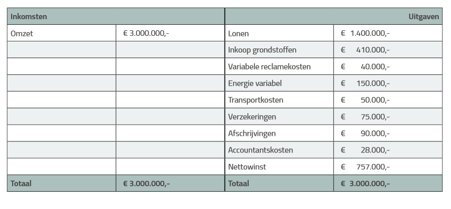 tabel 1 examentraining 25