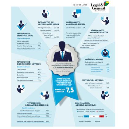 ADV 'Proactieve adviseur scoort beter bij klant'