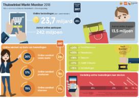 Online verkoop verzekeringen plust 15%